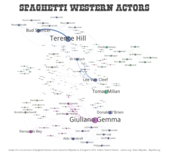Which Actors Appeared together in Spaghetti Western Films