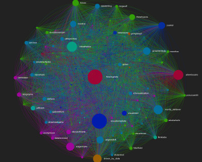 Visualisingdata Census Twitter Network