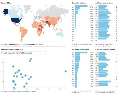 World Aid Flow, Transparency, Development